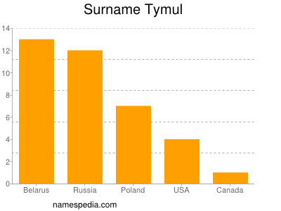 Surname Tymul