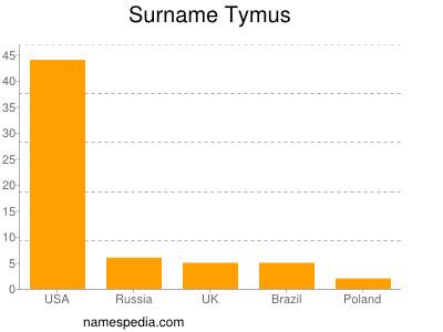 Surname Tymus
