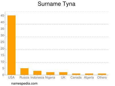Surname Tyna