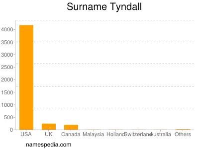 Surname Tyndall