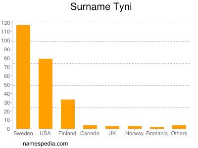 Surname Tyni