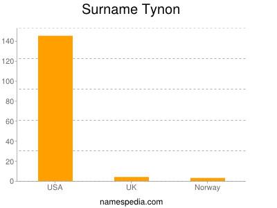 Surname Tynon