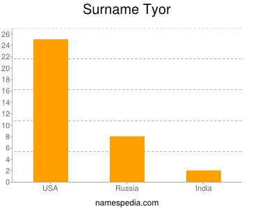 Surname Tyor
