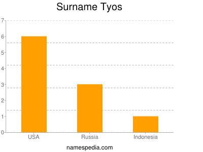 Surname Tyos
