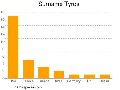 Surname Tyros