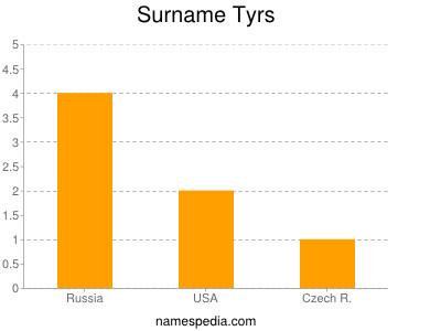 Surname Tyrs