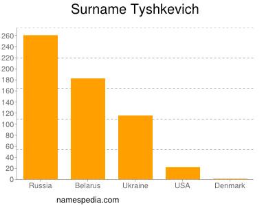 Surname Tyshkevich