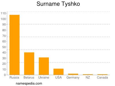Surname Tyshko