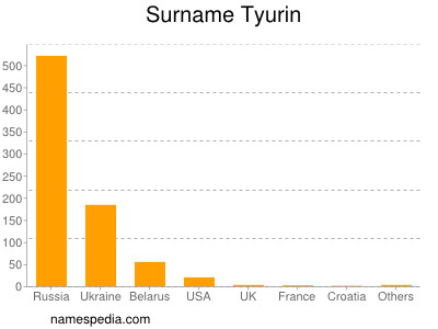 Surname Tyurin