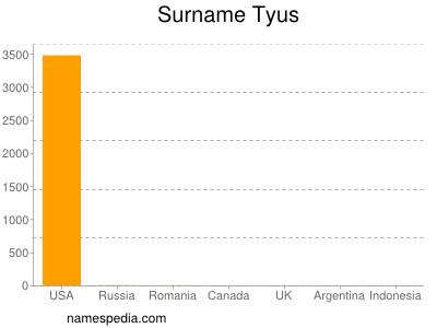 Surname Tyus