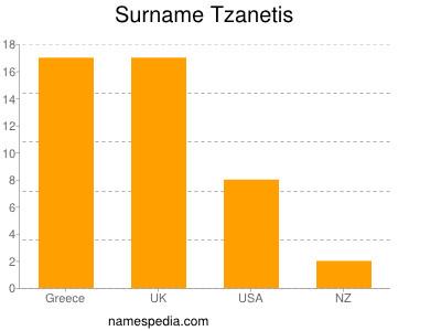 Surname Tzanetis