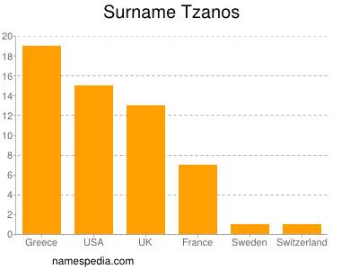 Surname Tzanos