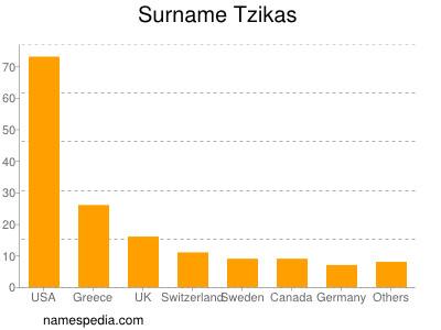 Surname Tzikas