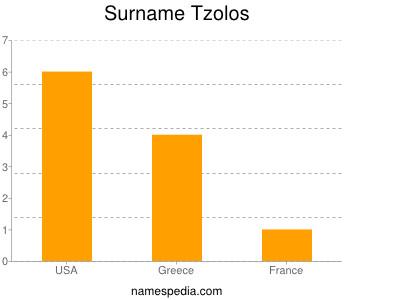 Surname Tzolos