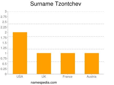 Surname Tzontchev