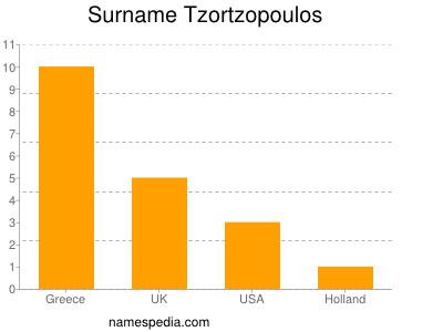 Surname Tzortzopoulos