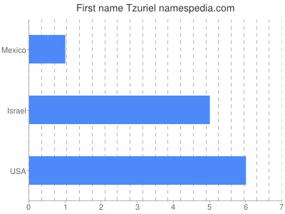 Given name Tzuriel