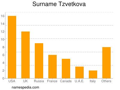 Surname Tzvetkova