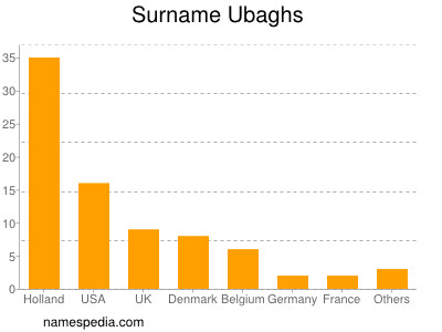 Surname Ubaghs