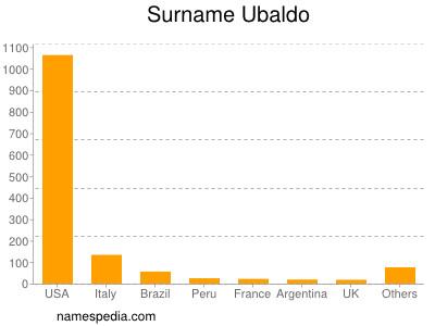 Surname Ubaldo