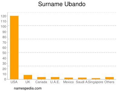 Surname Ubando