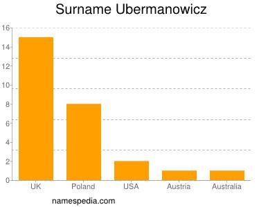 Surname Ubermanowicz