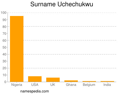 Surname Uchechukwu