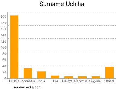 Surname Uchiha