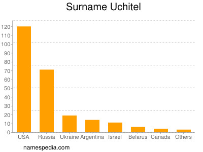 Surname Uchitel