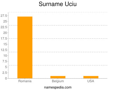 Surname Uciu