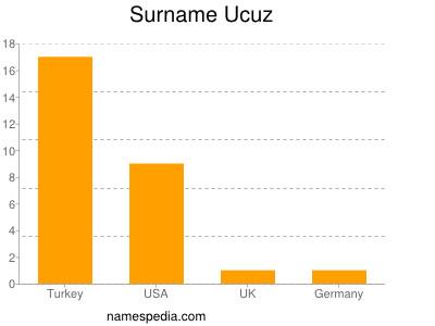 Surname Ucuz