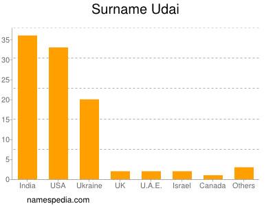 Surname Udai