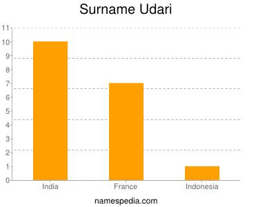 Surname Udari