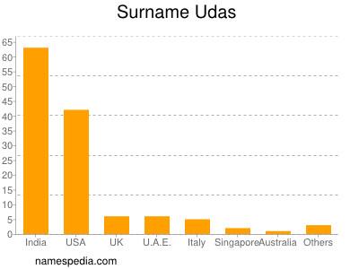 Surname Udas