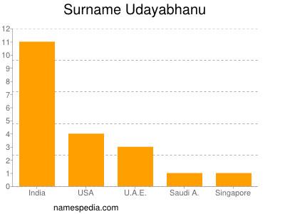 Surname Udayabhanu