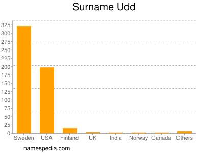 Surname Udd