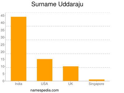 Surname Uddaraju