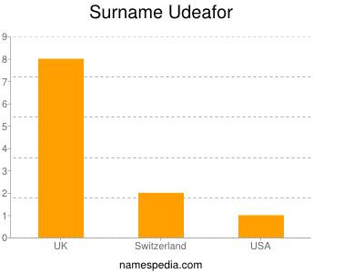 Surname Udeafor