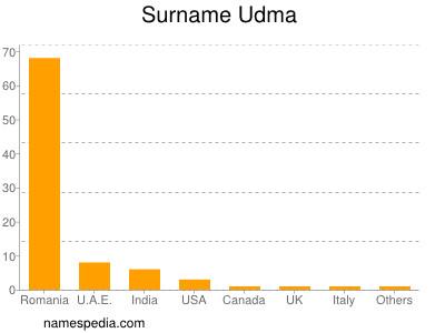 Surname Udma