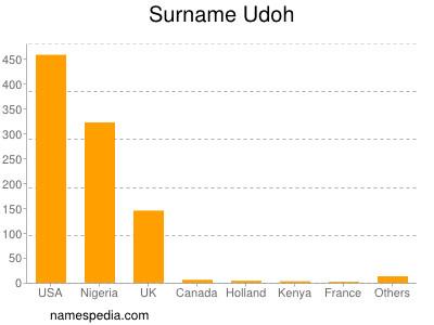 Surname Udoh