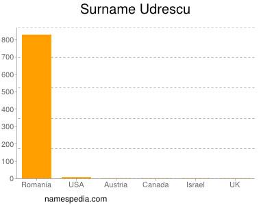 Surname Udrescu
