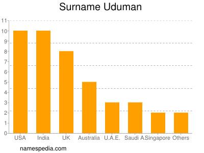 Surname Uduman