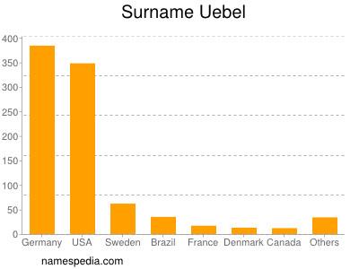 Surname Uebel