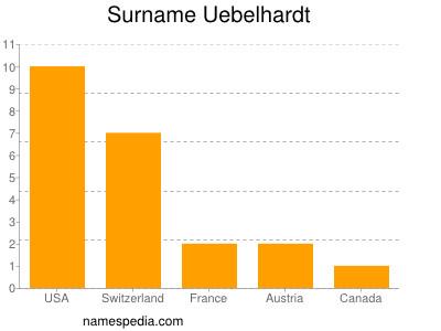 Surname Uebelhardt