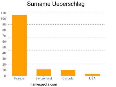 Surname Ueberschlag