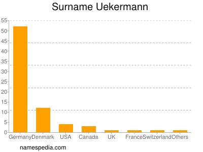 Surname Uekermann