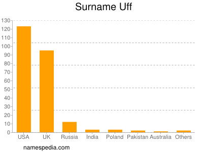 Surname Uff