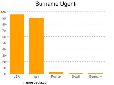 Surname Ugenti