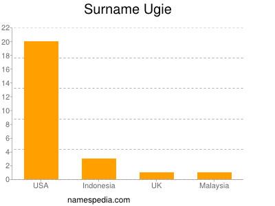 Surname Ugie