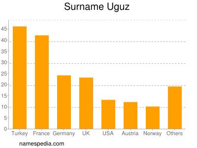 Surname Uguz